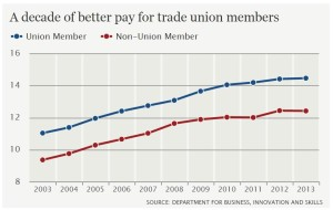 Unions pay graph