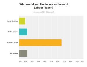 LFF poll Corbyn