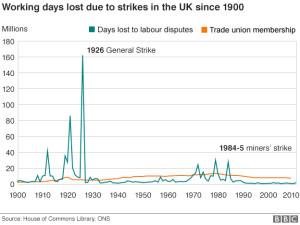 Strikes_historically