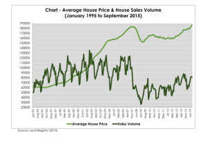 chart-house-prices-and-sales-volumes (1)