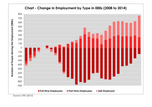 chart - changes in employment patterns from 2008v2_page_001