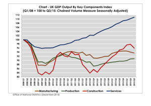 chart - uk gdp output components index q1 2008 100_page_001