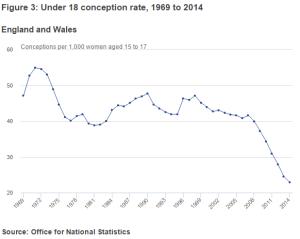 U18 conception rate