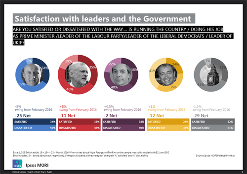 pm-satisfaction-march-2016
