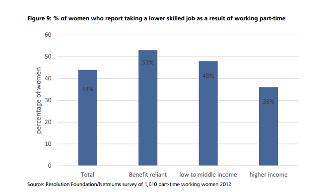 women who take lower skilled jobs