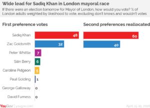 Sadiq Khan poll lead