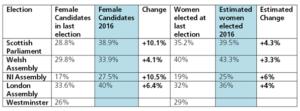 Gender elections