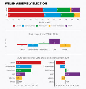 Welsh-assembly-2016-election-results