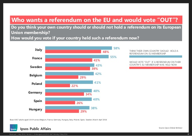 europeans-attitudes-to-the-uks-eu-referendum-8-638