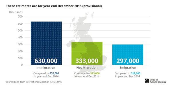migration stats