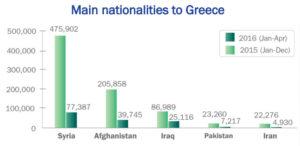 Migration Greece IOM