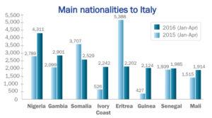 Migrants Italy IOM