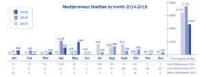 Global migrant deaths IOM
