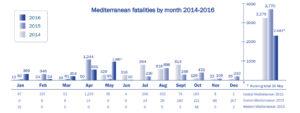 Global migrant deaths IOM