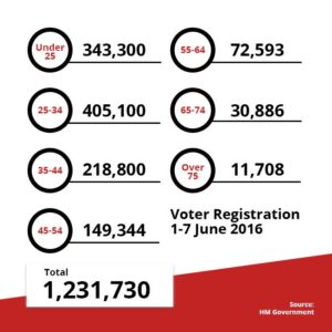 Registration stats last week of Eu ref registration