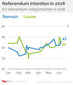 YouGov June 6