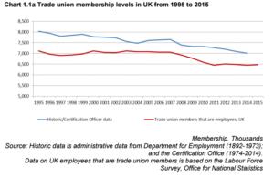 union levels since 1995