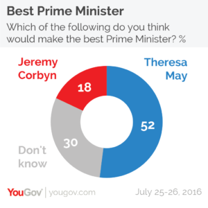 Best Prime MInister 2526 July-01