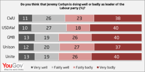 Corbyn-well-or-badly