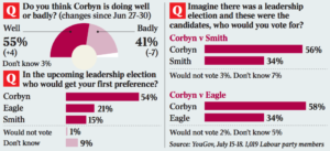 Times YouGov poll 19 7 16
