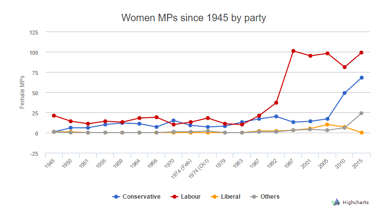 a women MPs by party