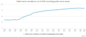 UK Debt as pc of GDP ONS