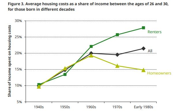 housing-costs