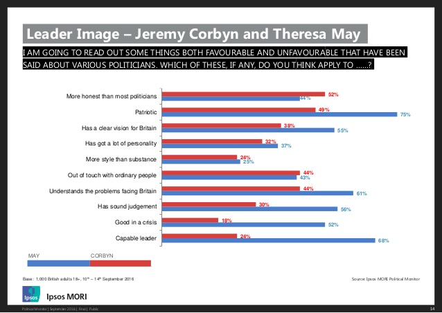 ipsos-mori-political-monitor-september-2016-14-638