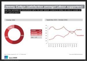 Corbyn ipsos mori Labour