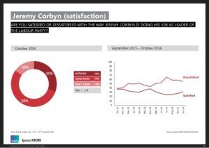 Corbyn ipsos mori public