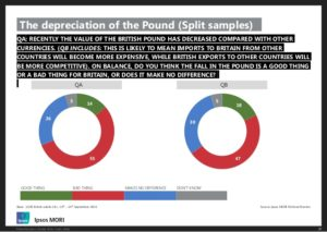 pound dive impact ipsos