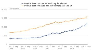 figure-6b-non-uk-born-people-working-in-the-uk-not-seasonally-adjusted