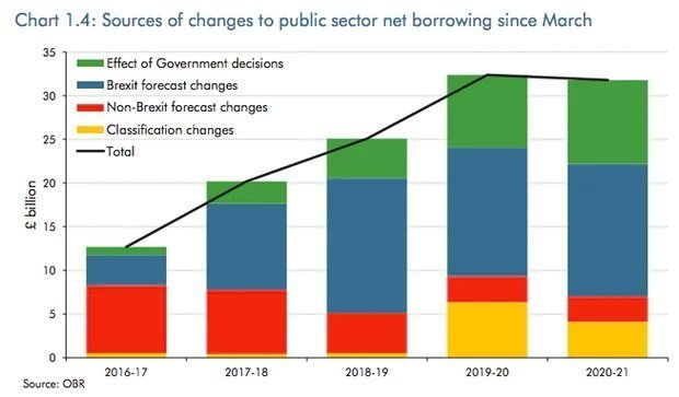 changes-to-borrowing