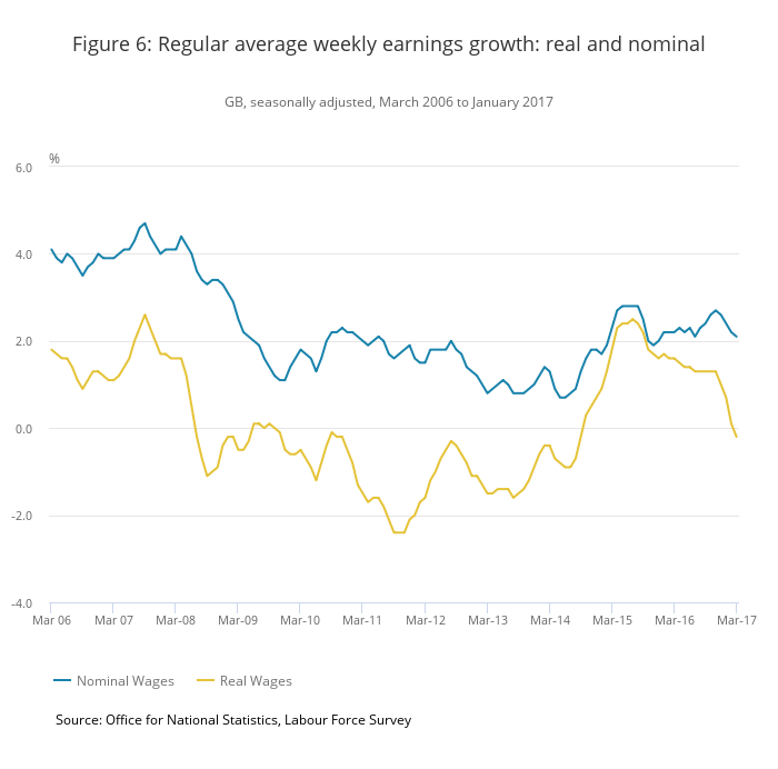 UK wage growth falls behind inflation